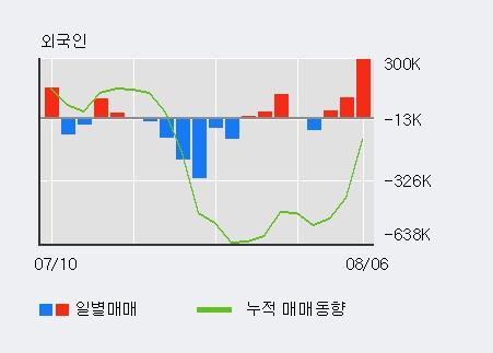 '다날' 10% 이상 상승, 기관 4일 연속 순매수(2.0만주)