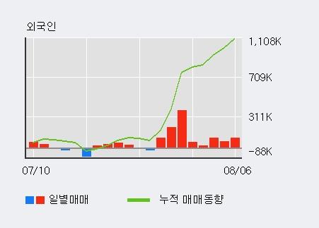 '필링크' 상한가↑ 도달, 주가 20일 이평선 상회, 단기·중기 이평선 역배열