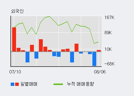 '케이프' 10% 이상 상승, 전일 외국인 대량 순매수