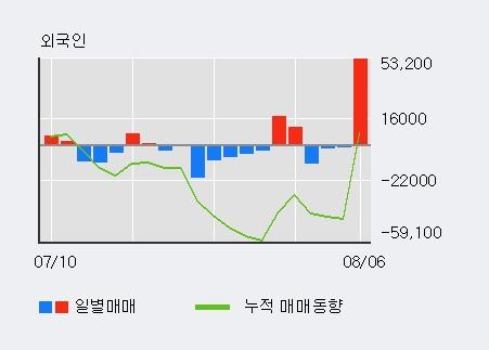 '로보티즈' 10% 이상 상승, 최근 5일간 외국인 대량 순매수