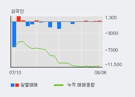'크리스에프앤씨' 15% 이상 상승, 외국인 5일 연속 순매수(6,812주)
