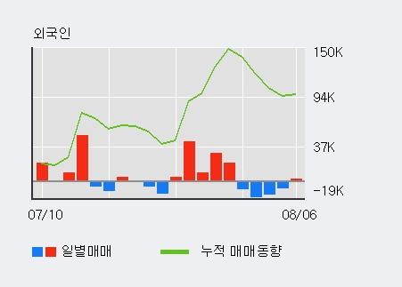 '코리아오토글라스' 5% 이상 상승, 최근 5일간 기관 대량 순매수