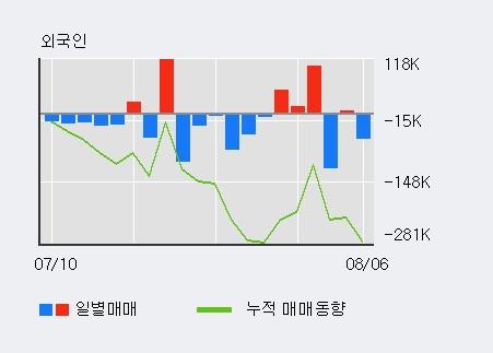 '켐트로스' 10% 이상 상승, 기관 3일 연속 순매수(93주)