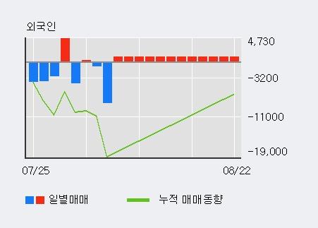 '샘표식품' 5% 이상 상승, 외국인 3일 연속 순매수(1.2만주)