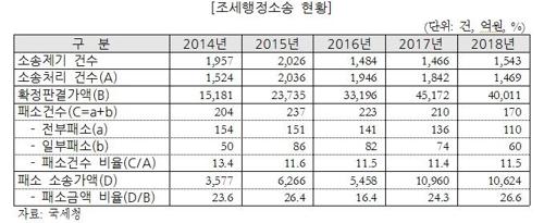 국세청 납세 불복소송 패소액 1조원 넘겨…고액소송 패소율 40%