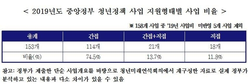 """""""중앙정부 청년정책 사업 10개 중 1개만 청년에 예산 직접지원"""""""
