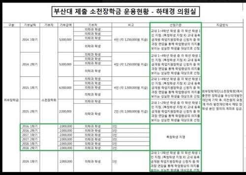 """하태경 """"'조국 딸' 부산대 의전원 장학금, 김영란법 위반"""""""