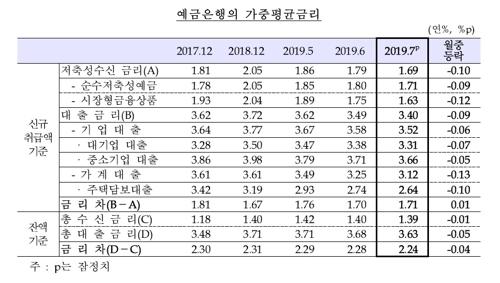 기준금리 인하에 7월 신규 주담대 금리 2.64%로↓…역대 최저