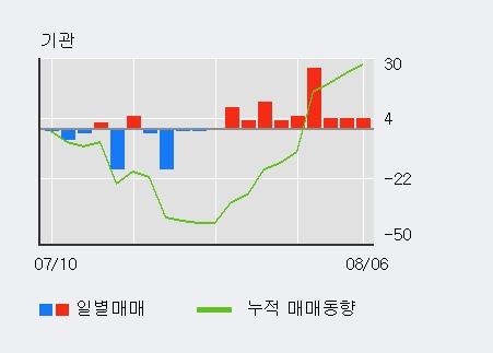 '이화산업' 5% 이상 상승, 주가 5일 이평선 상회, 단기·중기 이평선 역배열
