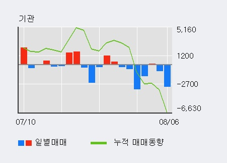 'GS글로벌' 5% 이상 상승, 최근 3일간 외국인 대량 순매수