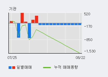 '한국제지' 5% 이상 상승, 기관 14일 연속 순매수(1.5만주)