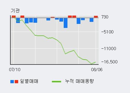 'LG우' 5% 이상 상승, 외국인, 기관 각각 5일 연속 순매수, 4일 연속 순매도