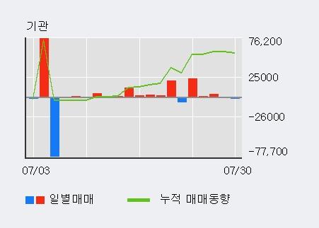 'SG세계물산' 5% 이상 상승, 전일 기관 대량 순매수