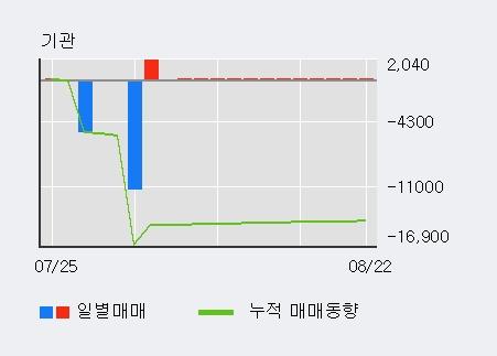 '동방' 5% 이상 상승, 주가 20일 이평선 상회, 단기·중기 이평선 역배열