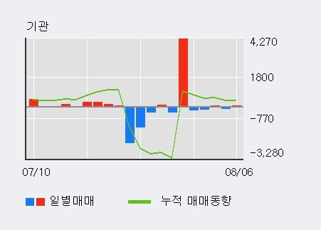 '크라운해태홀딩스' 5% 이상 상승, 외국인 4일 연속 순매수(1.4만주)