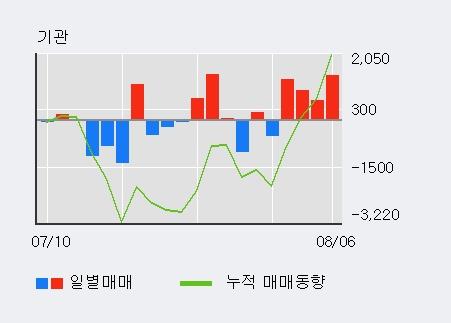 '사조산업' 5% 이상 상승, 기관 4일 연속 순매수(4,123주)