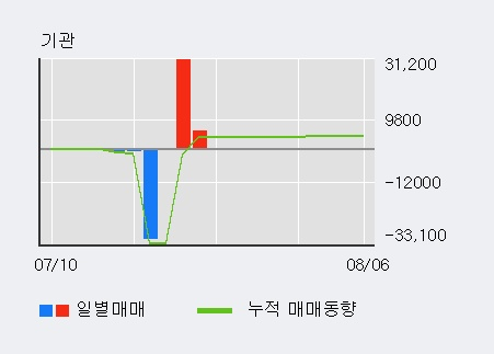 '폴루스바이오팜' 5% 이상 상승, 주가 5일 이평선 상회, 단기·중기 이평선 역배열