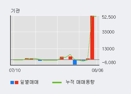 'KCTC' 5% 이상 상승, 기관 4일 연속 순매수(5.4만주)