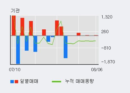 '한농화성' 5% 이상 상승, 주가 20일 이평선 상회, 단기·중기 이평선 역배열