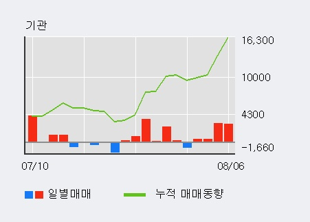 '금호석유우' 15% 이상 상승, 외국인, 기관 각각 6일, 5일 연속 순매수