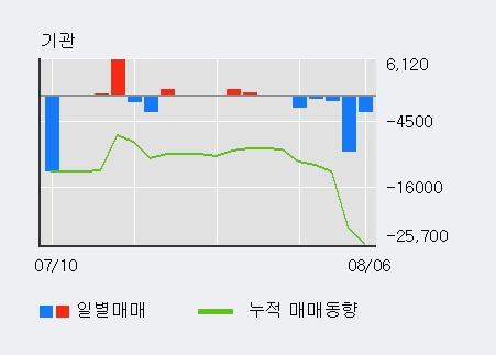 '세종공업' 5% 이상 상승, 외국인 3일 연속 순매수(16.6만주)