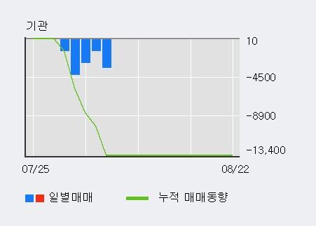 '바이오스마트' 10% 이상 상승, 최근 5일간 외국인 대량 순매수