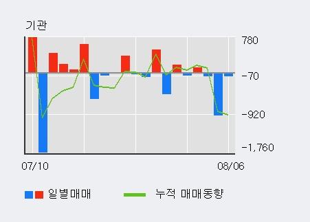 '코스온' 10% 이상 상승, 외국인, 기관 각각 4일 연속 순매수, 4일 연속 순매도