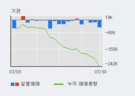 '연우' 10% 이상 상승, 전일 외국인 대량 순매수