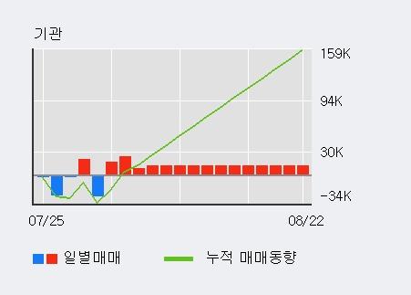'아이마켓코리아' 5% 이상 상승, 기관 4일 연속 순매수(6.0만주)