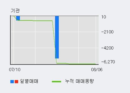 '쎄미시스코' 10% 이상 상승, 주가 20일 이평선 상회, 단기·중기 이평선 역배열