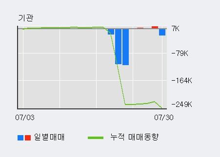 '코오롱플라스틱' 5% 이상 상승, 외국인 3일 연속 순매수(4.8만주)