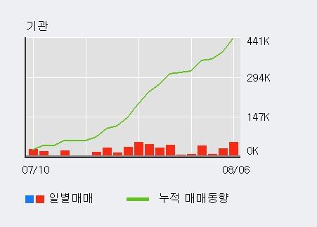 '애경유화' 5% 이상 상승, 주가 60일 이평선 상회, 단기·중기 이평선 역배열