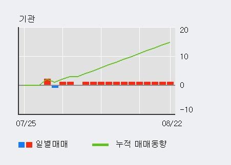 'AP위성' 10% 이상 상승, 외국인 4일 연속 순매수(2,430주)