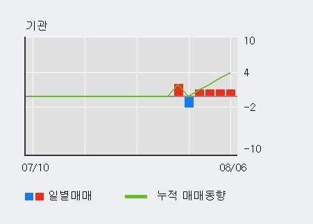 '대유에이피' 10% 이상 상승, 주가 5일 이평선 상회, 단기·중기 이평선 역배열