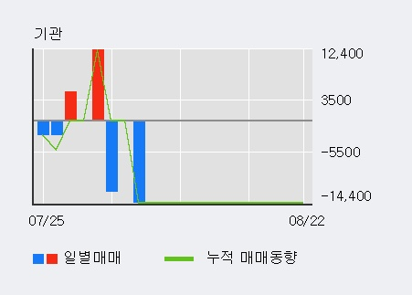 '휴네시온' 10% 이상 상승, 전일 외국인 대량 순매수