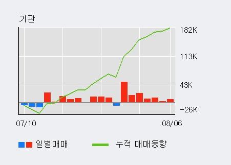 '하나제약' 5% 이상 상승, 기관 9일 연속 순매수(17.2만주)