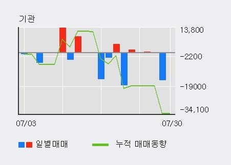'컴퍼니케이' 10% 이상 상승, 단기·중기 이평선 정배열로 상승세