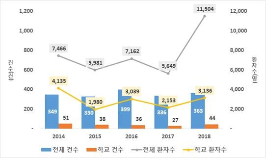 최근 5년간 식중독 발생현황 (2014~2018) (자료: 식품의약품안전처)