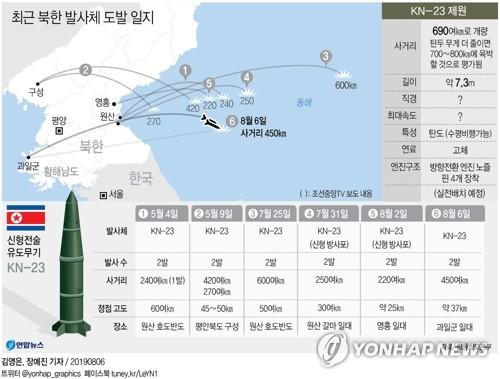 """北, 어제 '신형전술유도탄' 위력시위…김정은 """"한미연습에 경고""""(종합2보)"""