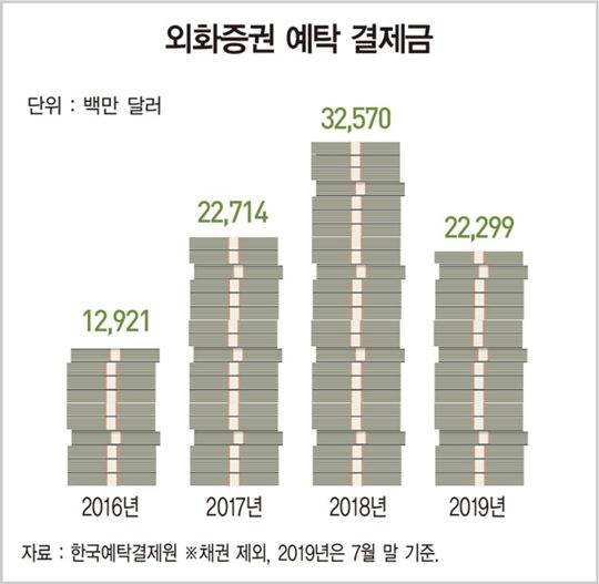 주식 직구, 7월까지 27조원 몰려…증권사 수수료 수익도 '쑥'