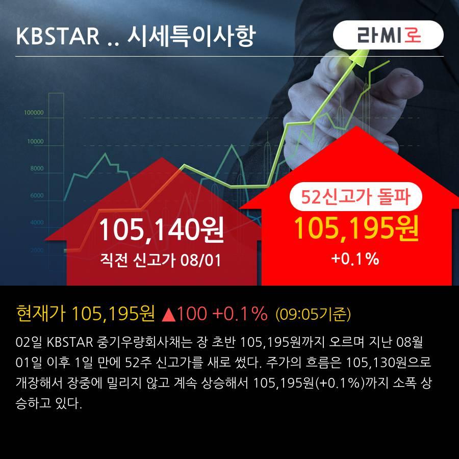 'KBSTAR 중기우량회사채' 52주 신고가 경신, 단기·중기 이평선 정배열로 상승세