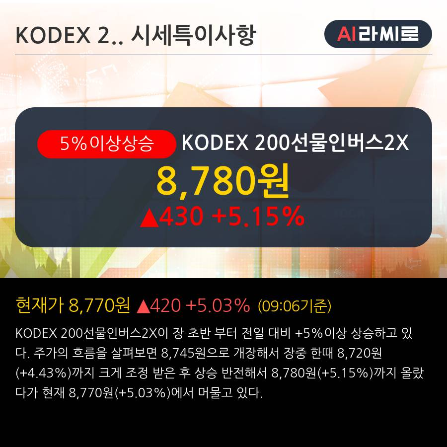 'KODEX 200선물인버스2X' 5% 이상 상승, 주가 상승 중, 단기간 골든크로스 형성