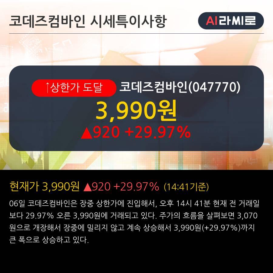 '코데즈컴바인' 상한가↑ 도달, 단기·중기 이평선 정배열로 상승세