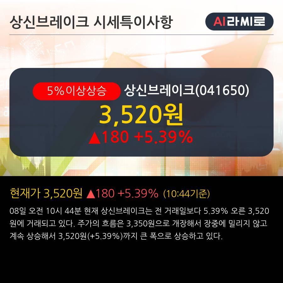 '상신브레이크' 5% 이상 상승, 기관 9일 연속 순매수(4.0만주)