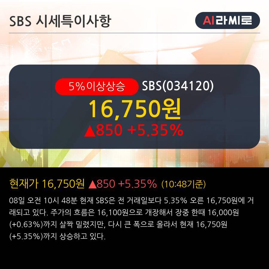 'SBS' 5% 이상 상승, 주가 5일 이평선 상회, 단기·중기 이평선 역배열
