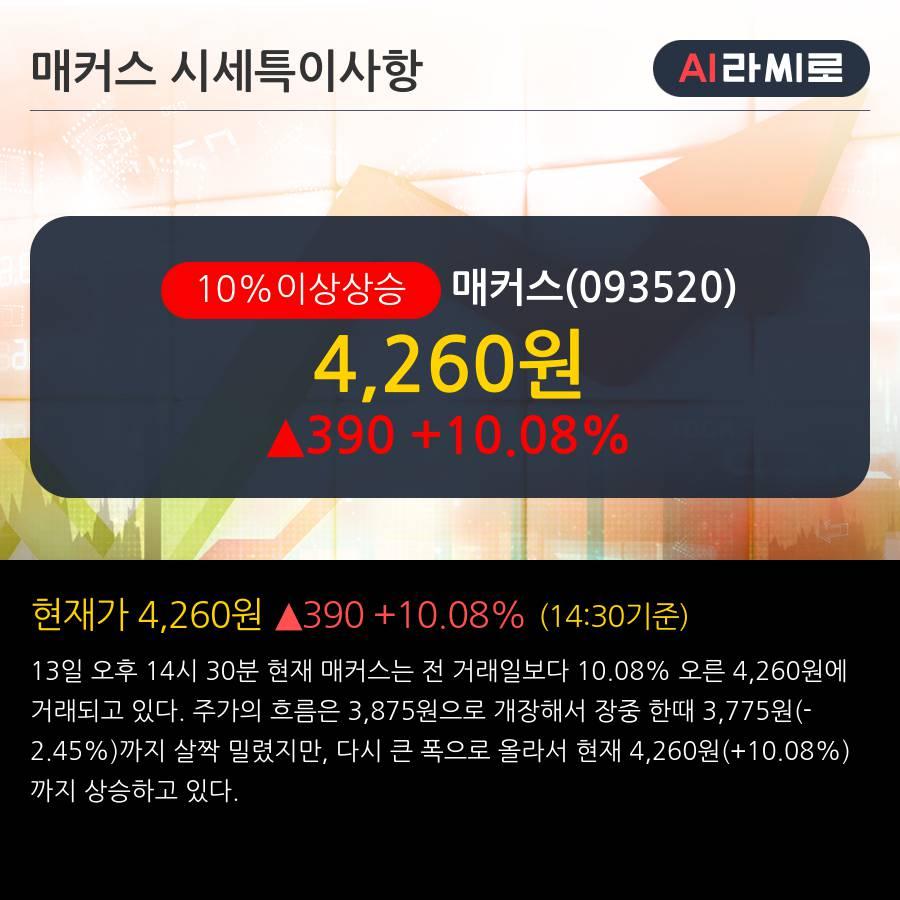 '매커스' 10% 이상 상승, 주가 20일 이평선 상회, 단기·중기 이평선 역배열