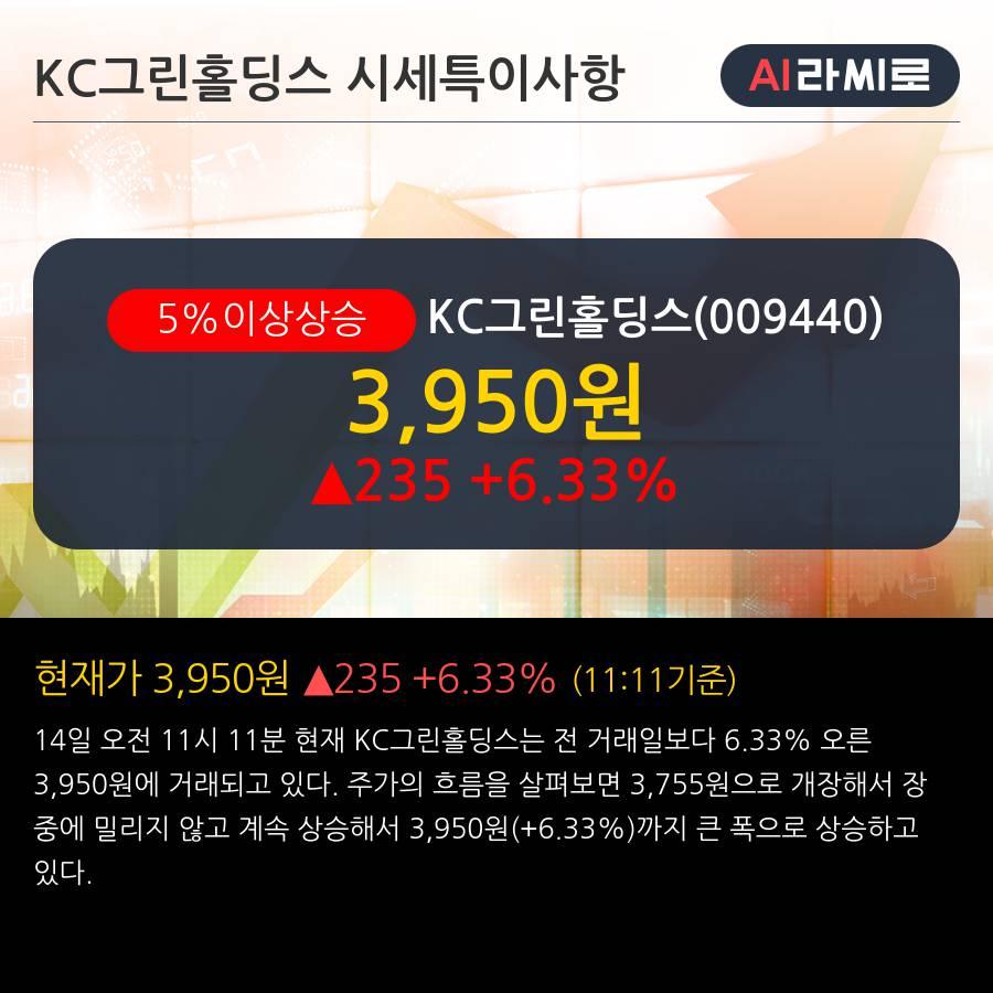 'KC그린홀딩스' 5% 이상 상승, 주가 20일 이평선 상회, 단기·중기 이평선 역배열