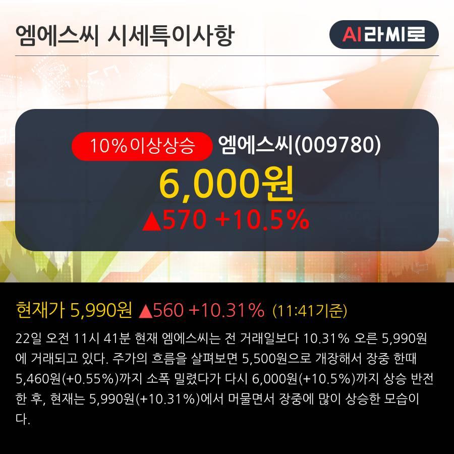 '엠에스씨' 10% 이상 상승, 외국인 4일 연속 순매수(1.4만주)