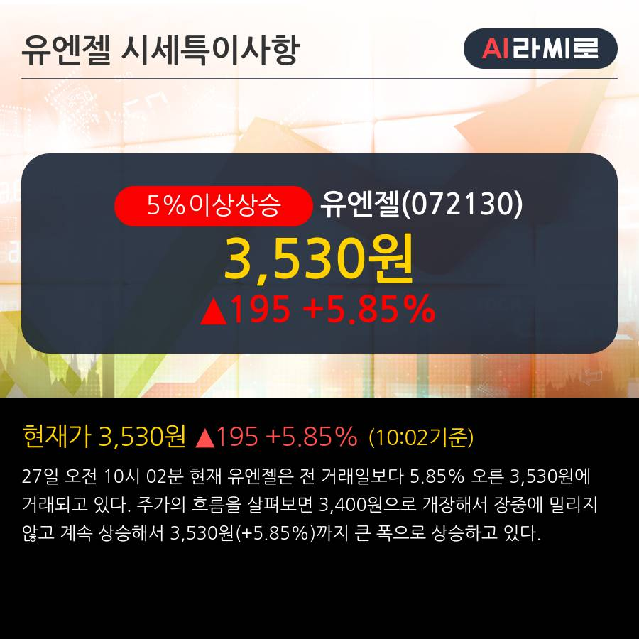 '유엔젤' 5% 이상 상승, 주가 5일 이평선 상회, 단기·중기 이평선 역배열