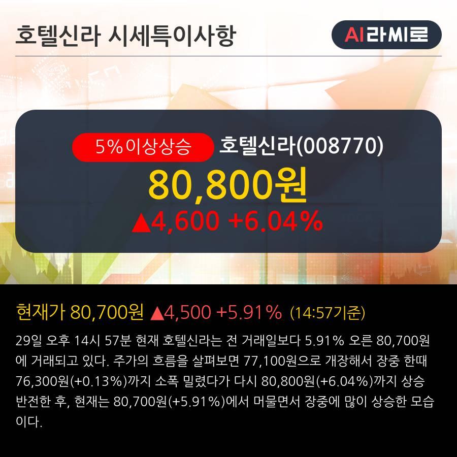 '호텔신라' 5% 이상 상승, 주가 20일 이평선 상회, 단기·중기 이평선 역배열